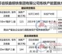 徐州宝丰特钢炼铁产能减量置换到江苏省镔鑫钢铁集团